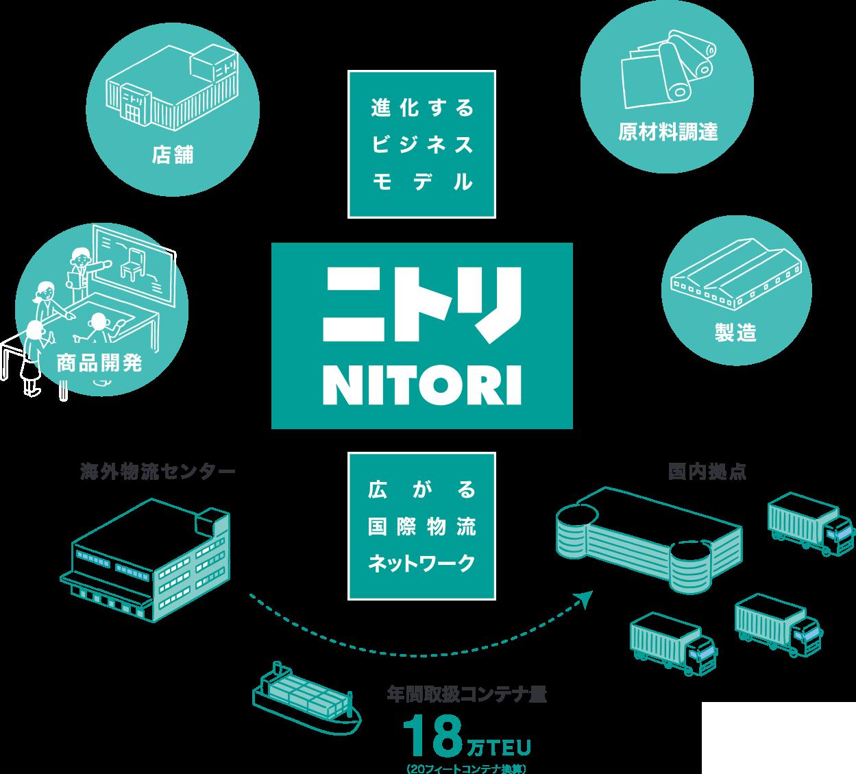 ニトリ NITORI 進化するビジネスモデル 広がる国際物流ネットワーク 原材料調達 製造 国内拠点 年間取扱コンテナ量 18万TEU 海外物流センター 商品開発 店舗