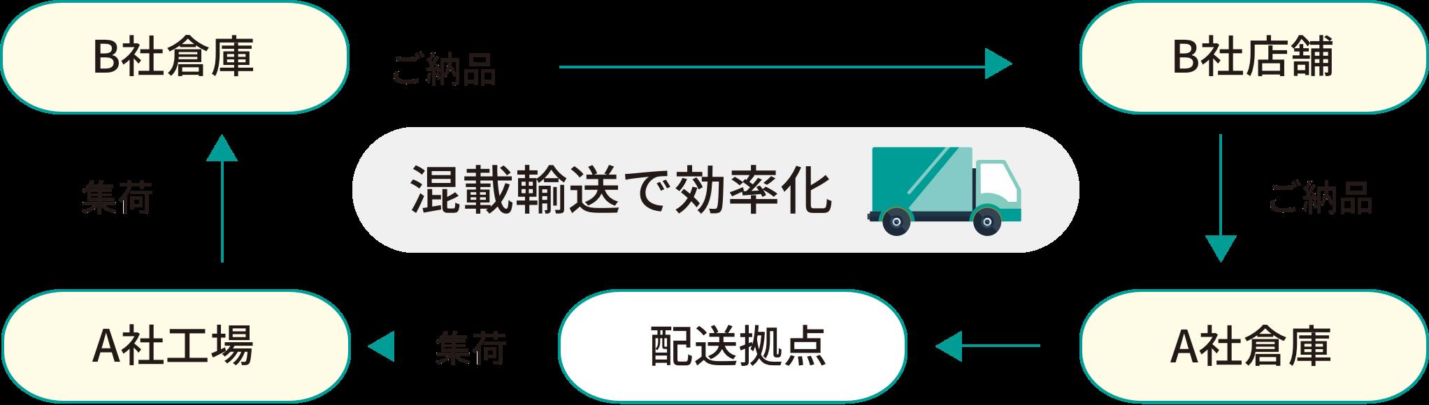 B社倉庫 ご納品 B社店舗 ご納品 A社倉庫 配送拠点 集荷 A社工場 集荷 混戦輸送で効率化